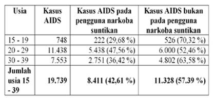 Tabel 1. Kasus AIDS Pada Rentang Usia 15 - 39 Tahun