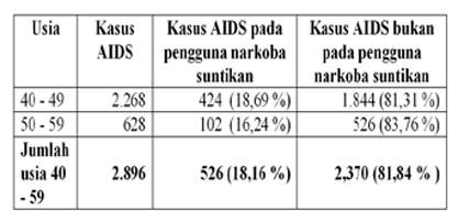 Tabel 2. Kasus AIDS Pada Rentang Usia 40 - 59 Tahun