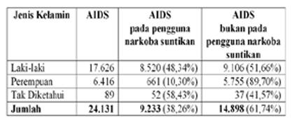 Tabel 3. Kasus AIDS Pada Laki-laki dan Perempuan