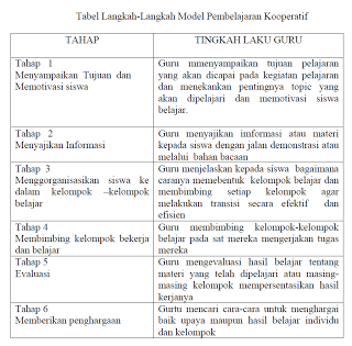 Model Pembelajaran Model Pembelajaran Kooperatif Jigsaw Ruangguruku Com