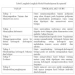 Model Pembelajaran Kooperatif Jigsaw