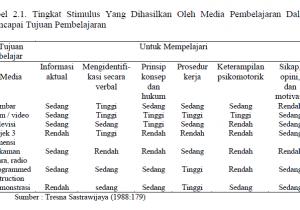 Tabel-Tingkat-Stimulus
