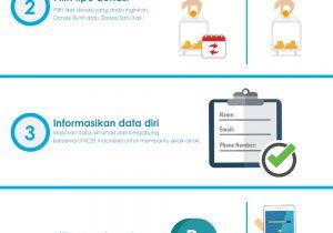 infografis-panduan-donasi-unicef